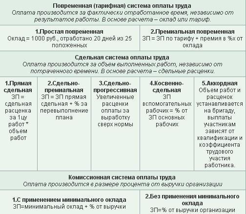 Системы оплаты труда в РФ